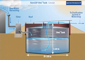 RainCAP System